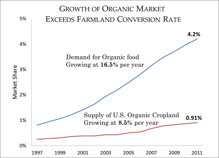 growth of organic market