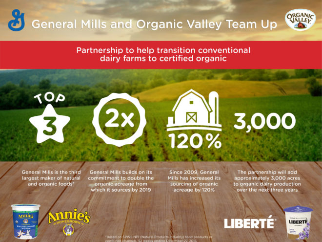 Infographic.  General Mills has announced a strategic sourcing partnership with the largest organic cooperative in the U.S. that will help about 20 dairy farms add around 3,000 acres to organic dairy production over the next three years. (PRNewsFoto/General Mills)